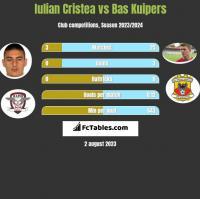 Iulian Cristea vs Bas Kuipers h2h player stats