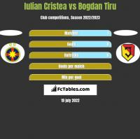 Iulian Cristea vs Bogdan Tiru h2h player stats