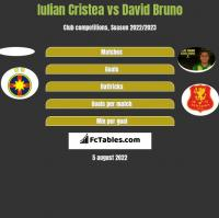 Iulian Cristea vs David Bruno h2h player stats