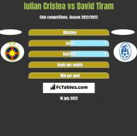 Iulian Cristea vs David Tiram h2h player stats