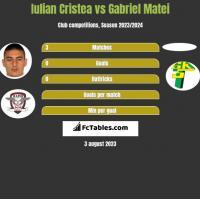 Iulian Cristea vs Gabriel Matei h2h player stats