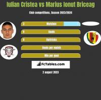 Iulian Cristea vs Marius Ionut Briceag h2h player stats
