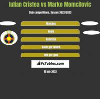 Iulian Cristea vs Marko Momcilovic h2h player stats