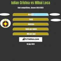 Iulian Cristea vs Mihai Leca h2h player stats