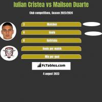 Iulian Cristea vs Mailson Duarte h2h player stats