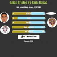 Iulian Cristea vs Radu Bobac h2h player stats