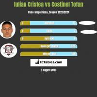 Iulian Cristea vs Costinel Tofan h2h player stats