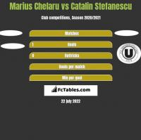 Marius Chelaru vs Catalin Stefanescu h2h player stats