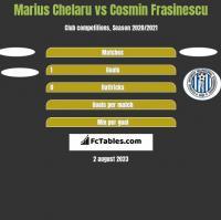 Marius Chelaru vs Cosmin Frasinescu h2h player stats