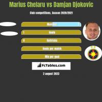 Marius Chelaru vs Damjan Djokovic h2h player stats