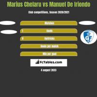 Marius Chelaru vs Manuel De Iriondo h2h player stats