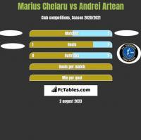 Marius Chelaru vs Andrei Artean h2h player stats