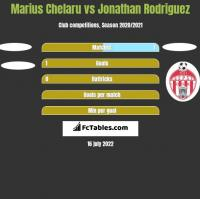 Marius Chelaru vs Jonathan Rodriguez h2h player stats