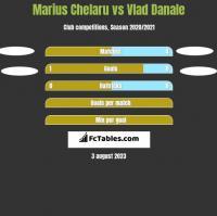 Marius Chelaru vs Vlad Danale h2h player stats