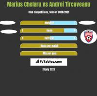 Marius Chelaru vs Andrei Tircoveanu h2h player stats