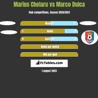 Marius Chelaru vs Marco Dulca h2h player stats