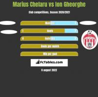Marius Chelaru vs Ion Gheorghe h2h player stats