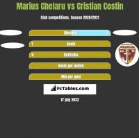 Marius Chelaru vs Cristian Costin h2h player stats