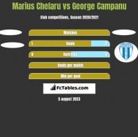 Marius Chelaru vs George Campanu h2h player stats