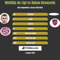 Matthijs de Ligt vs Adnan Kovacevic h2h player stats