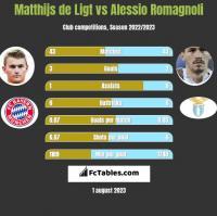 Matthijs de Ligt vs Alessio Romagnoli h2h player stats