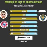 Matthijs de Ligt vs Andrea Cistana h2h player stats