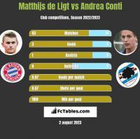 Matthijs de Ligt vs Andrea Conti h2h player stats
