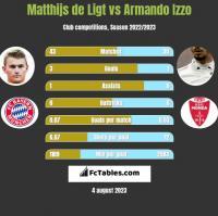 Matthijs de Ligt vs Armando Izzo h2h player stats