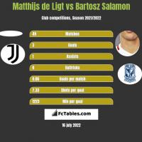 Matthijs de Ligt vs Bartosz Salamon h2h player stats
