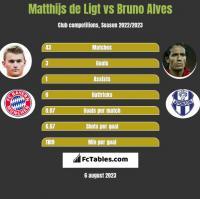 Matthijs de Ligt vs Bruno Alves h2h player stats