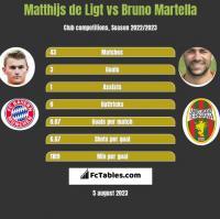 Matthijs de Ligt vs Bruno Martella h2h player stats