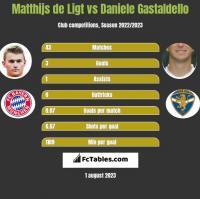 Matthijs de Ligt vs Daniele Gastaldello h2h player stats