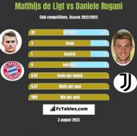 Matthijs de Ligt vs Daniele Rugani h2h player stats