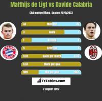 Matthijs de Ligt vs Davide Calabria h2h player stats