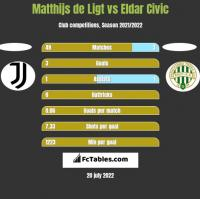 Matthijs de Ligt vs Eldar Civic h2h player stats