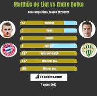Matthijs de Ligt vs Endre Botka h2h player stats