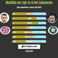 Matthijs de Ligt vs Ervin Zukanovic h2h player stats