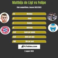Matthijs de Ligt vs Felipe h2h player stats