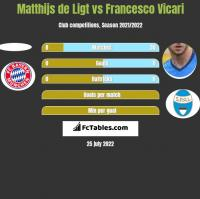 Matthijs de Ligt vs Francesco Vicari h2h player stats