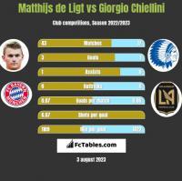Matthijs de Ligt vs Giorgio Chiellini h2h player stats