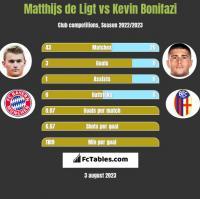 Matthijs de Ligt vs Kevin Bonifazi h2h player stats