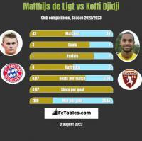 Matthijs de Ligt vs Koffi Djidji h2h player stats