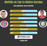 Matthijs de Ligt vs Matteo Darmian h2h player stats