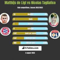 Matthijs de Ligt vs Nicolas Tagliafico h2h player stats