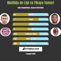 Matthijs de Ligt vs Fikayo Tomori h2h player stats