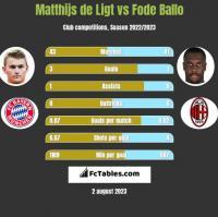 Matthijs de Ligt vs Fode Ballo h2h player stats