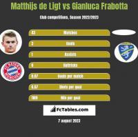 Matthijs de Ligt vs Gianluca Frabotta h2h player stats