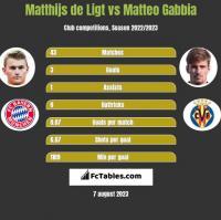 Matthijs de Ligt vs Matteo Gabbia h2h player stats