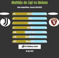 Matthijs de Ligt vs Gleison h2h player stats