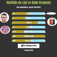 Matthijs de Ligt vs Radu Dragusin h2h player stats
